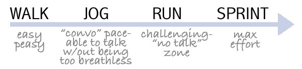 running exertion speed scale